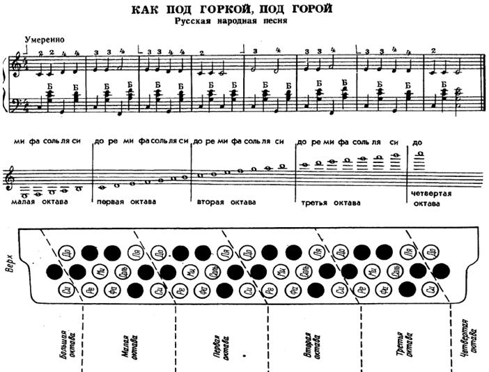 руна посланы аккорды для баяна в картинках другие