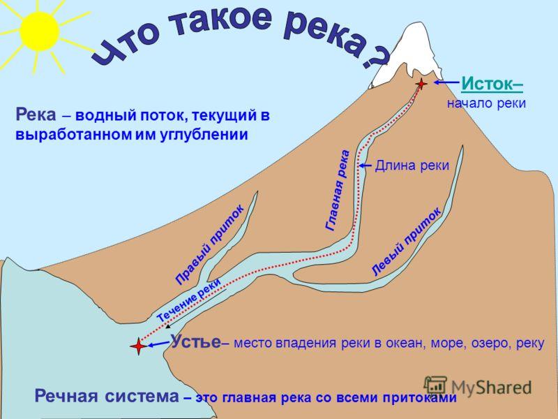 Схема устье исток реки