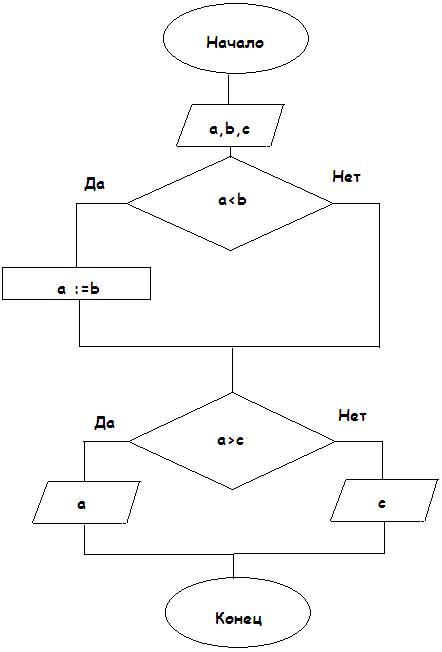 (Язык HTML)