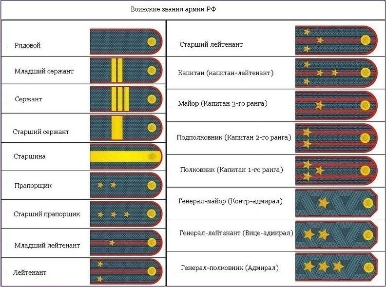 термобельем Ухаживать определение военского звания по погонам добавлением