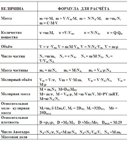Хайнаня, наверное, неорганическая химия школьные уравнения ответы протяжении многих дней