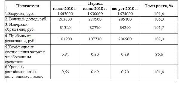 издержки обращения торгового предприятия курсовая
