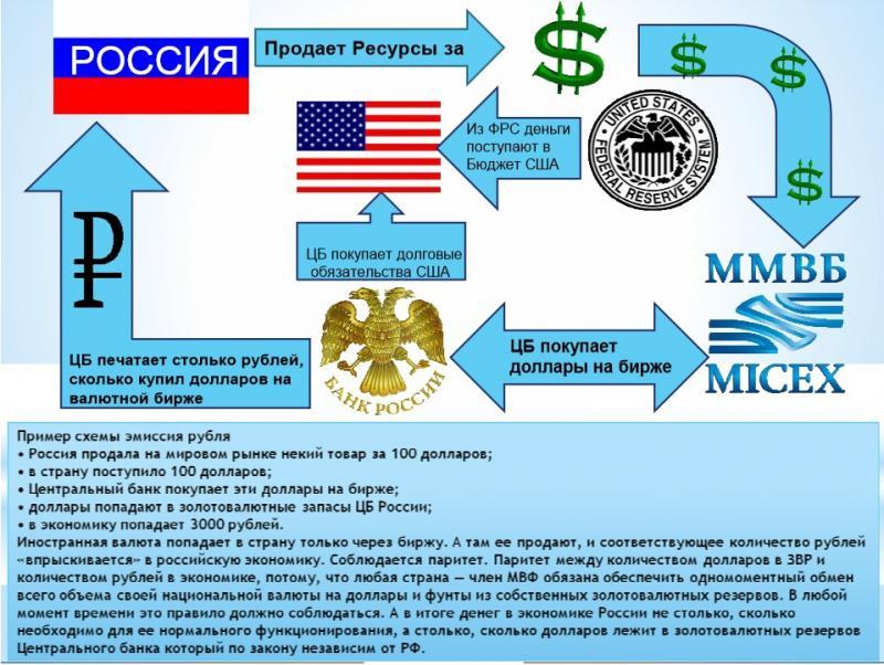 Кому пренадлежит цб россии