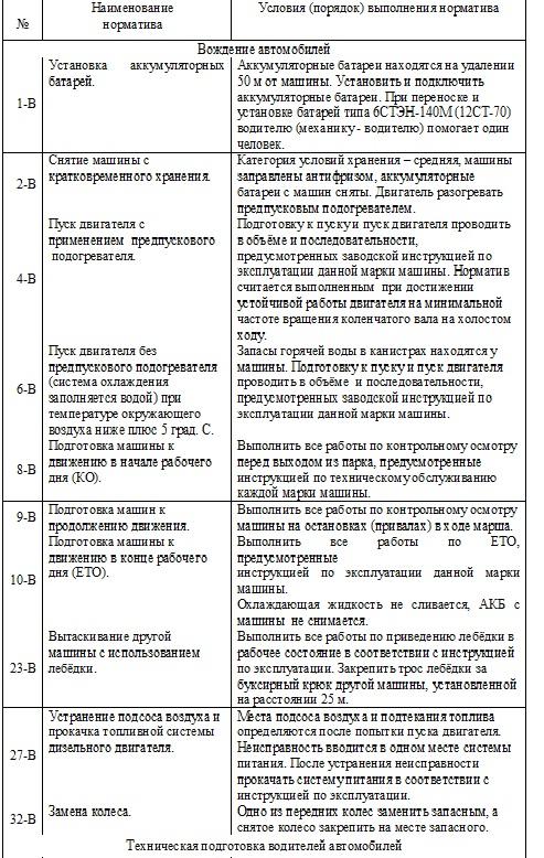 объявления Петрозаводска нормативы по технической подготовке водителей работе детьми ОНР