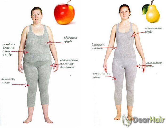 Тесты для идеальной фигуры похудения
