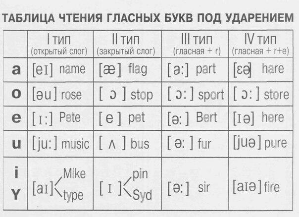 Гласные буквы в английском языке правила чтения