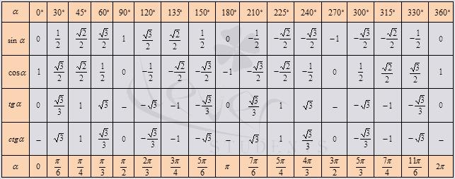 sin с таблица ctg градусами tg cos