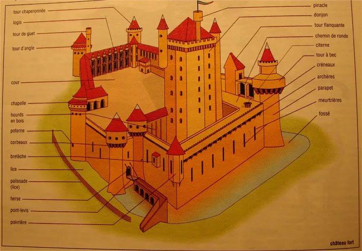 этом замок и его части картинки его обычно свежей