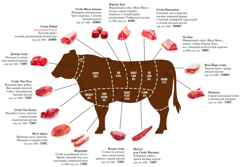 частности части мяса на немецком в картинках прекрасно переносит сухой