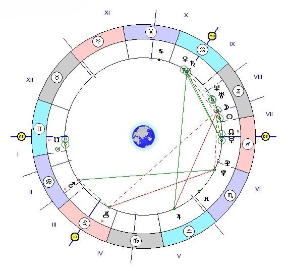 какой будет супруг астрология