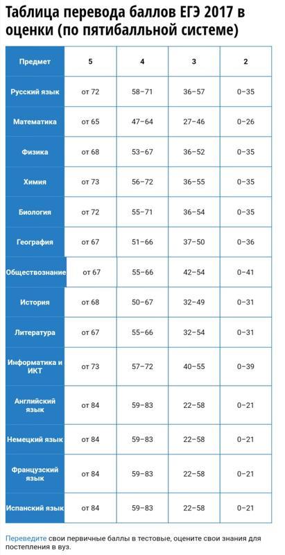 Шкала перевода баллов ЕГЭ 2018