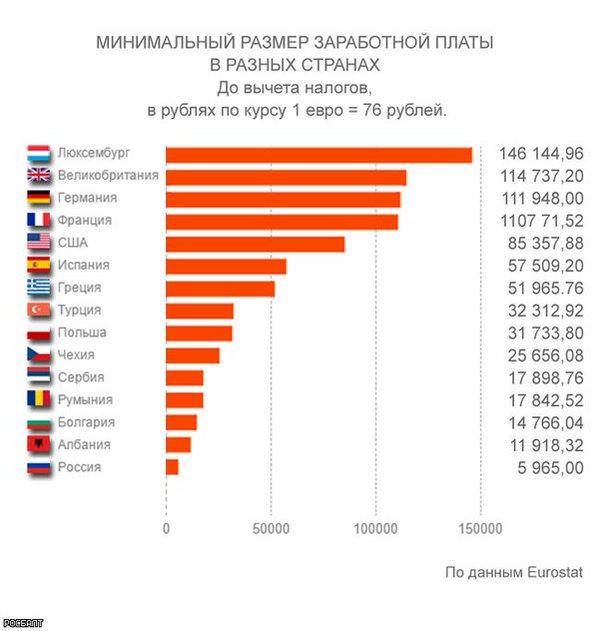 который самый высокий зарплата в мире санатории Уход