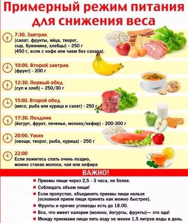 Помогает ли похудению не есть после шести