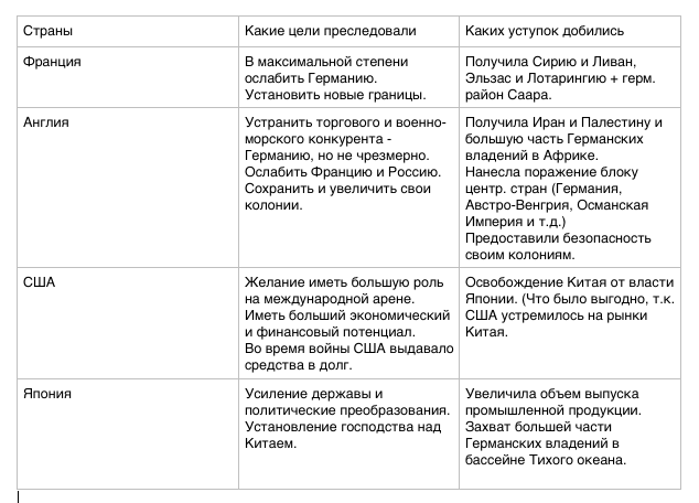 Таблица по истории 8 класс 5 параграф