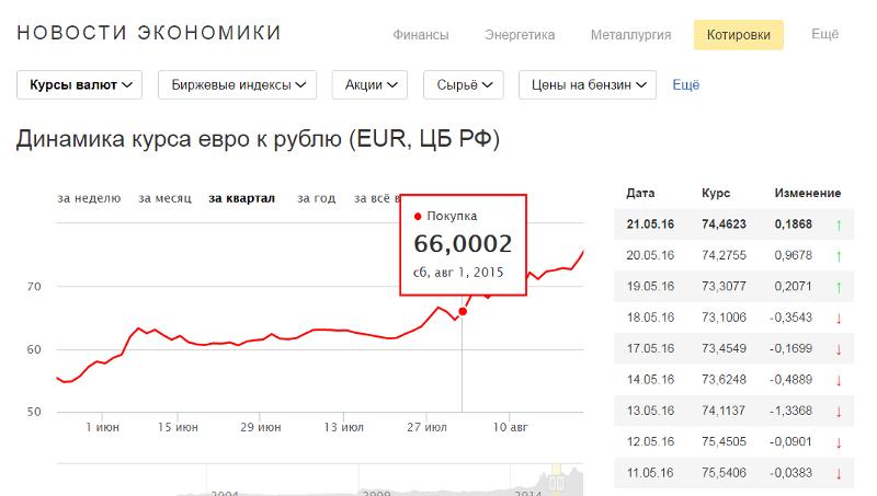Курс евро на 20 июля 2016 цб рф