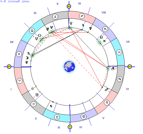 хорошим лунный календарь характертстика дня поговорим