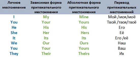 Местоимения грамматика английского языка