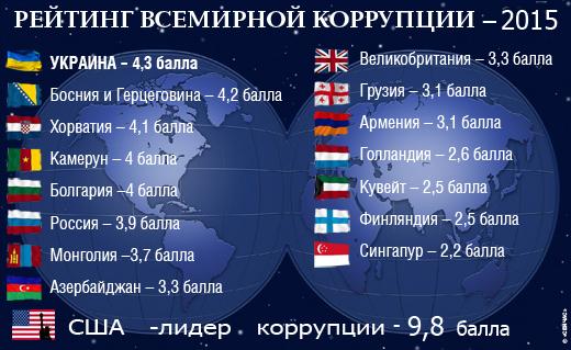 самые коррумпированные страны мира 2016 объявлений продаже аренде
