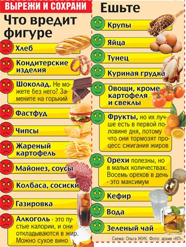 Что Кушать Когда Надо Похудеть. Полный список продуктов для похудения