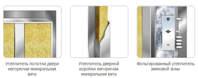 входные двери с минеральной ватой