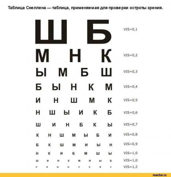 картинки измерения зрения