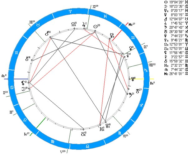 Транзит ссатурна квадрат к плутон
