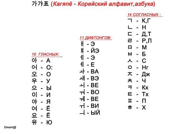 алфавит корейский фото