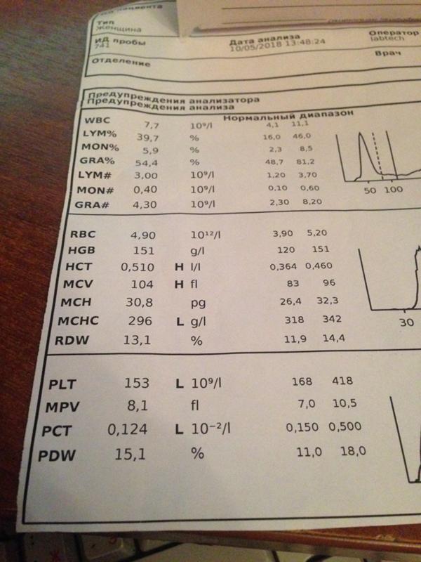 Крови lum анализ у норма анализ кошки крови клинический