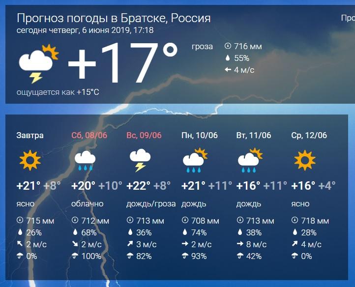 Прогноз погоды на вечер картинки