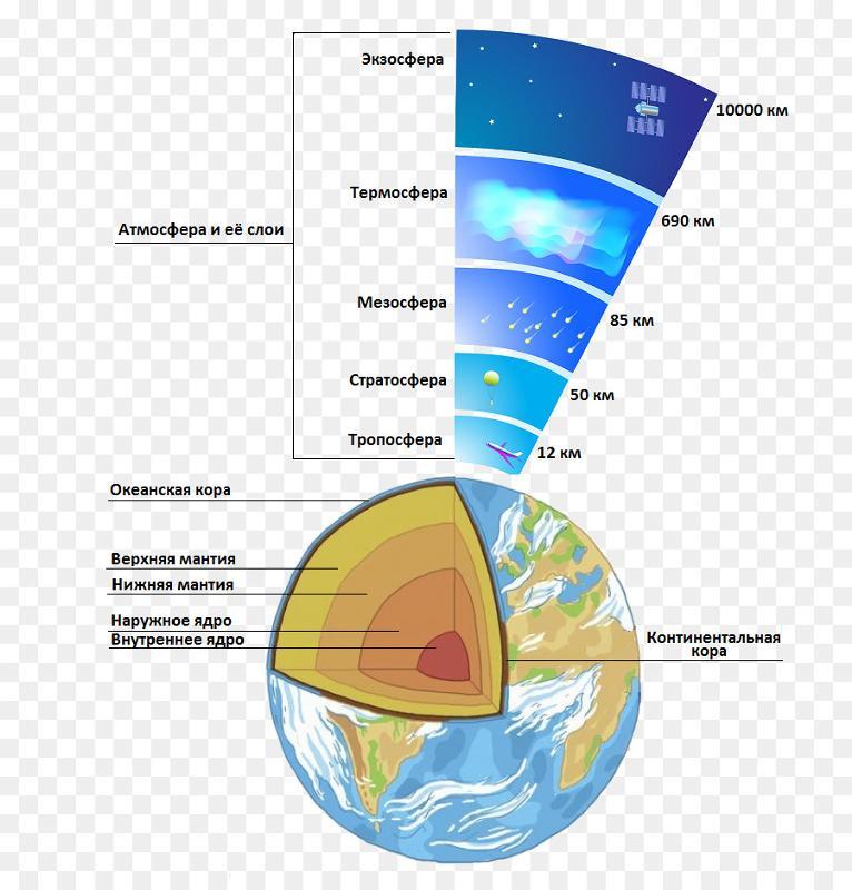 структура атмосферы земли схема по слоям говорят, сбербанк
