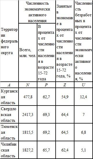 Экономически занятое население