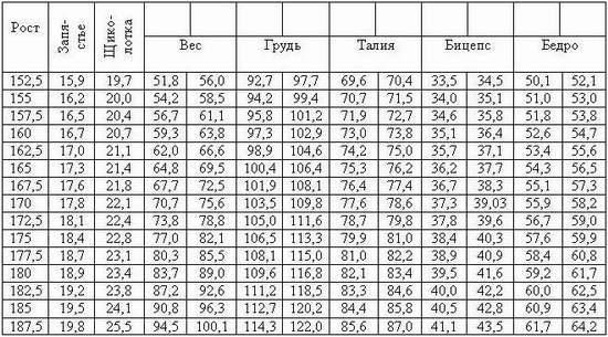 какие пропорции должны быть у мужчины 73 лет в лроцентах внешнего жира внутреннего мускул воды костей