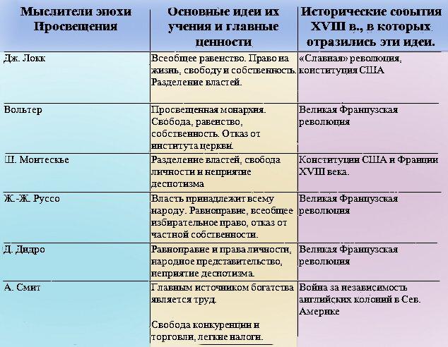 История таблица имя годы жизни сущность взглядов