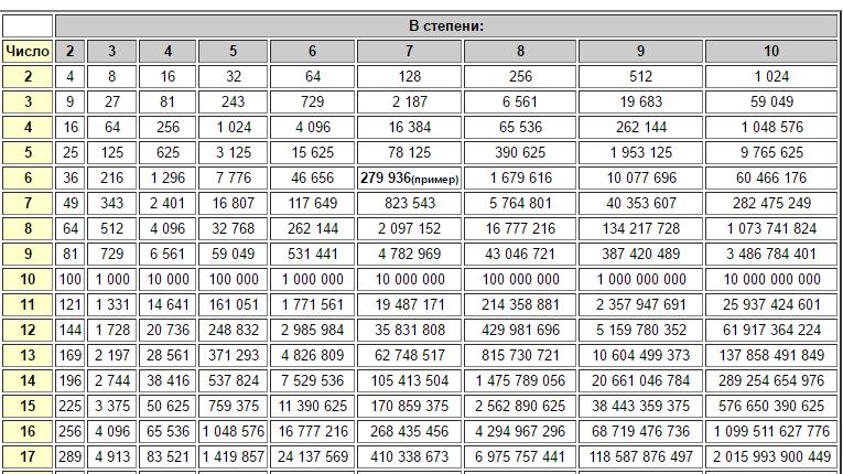 Таблица подсчета расхода гелия фото того