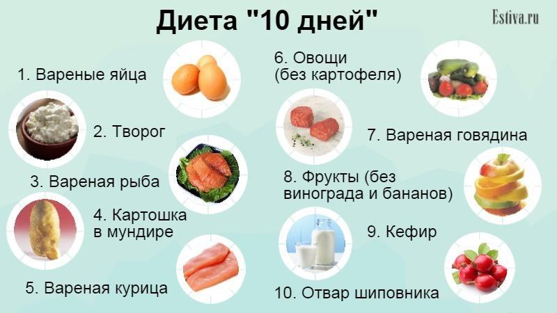 Белковая диета 1 день только яйца