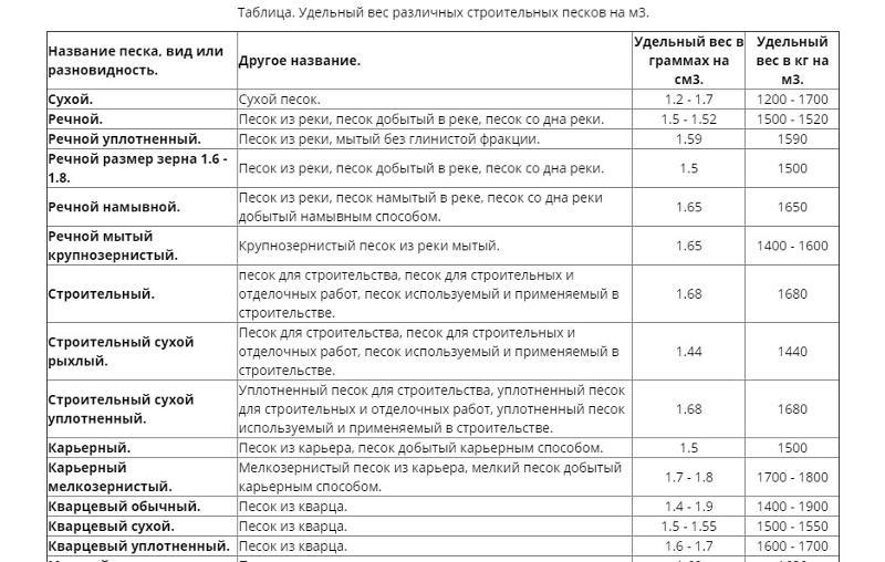 объемный вес песка строительного кг м3