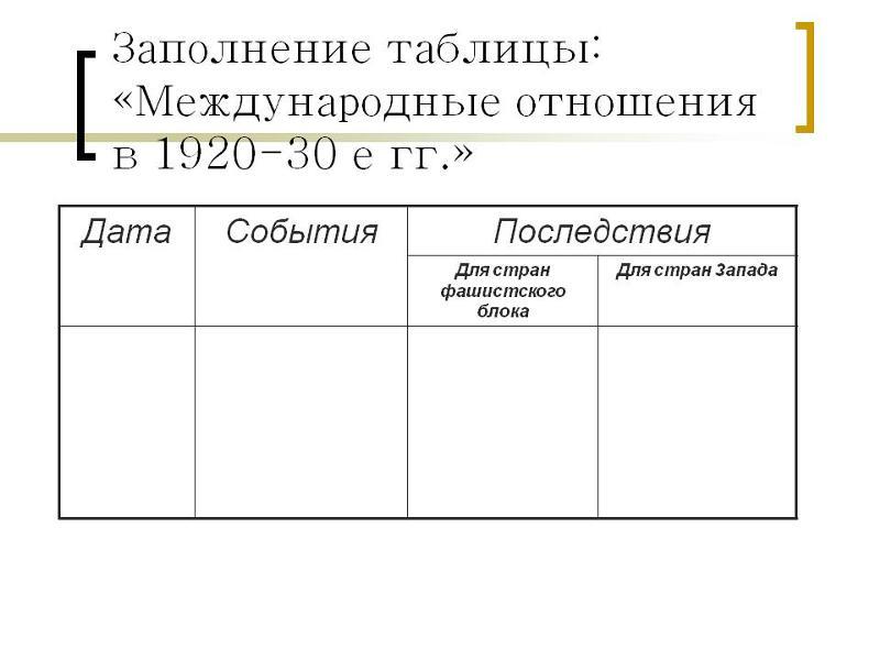 гдз по истории 9 класс таблица международные отношения в 1920-1930-е гг
