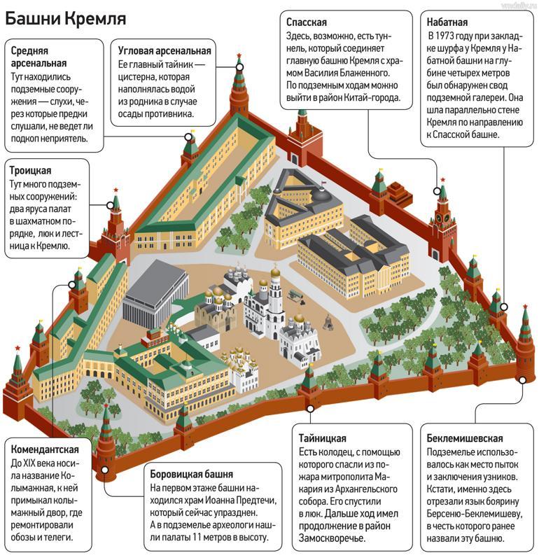 башни кремля названия по порядку и фото тоннель является одним