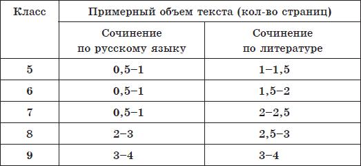 Сколько слов должно быть эссе по русскому языку 9483