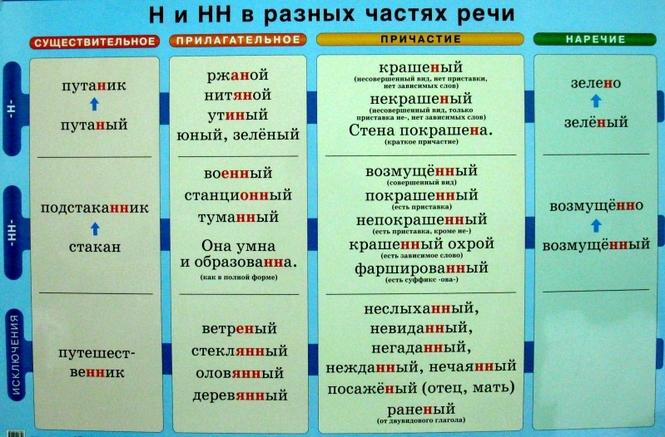 правописание н и нн с разными частями речи ТЕРМОБЕЛЬЕ