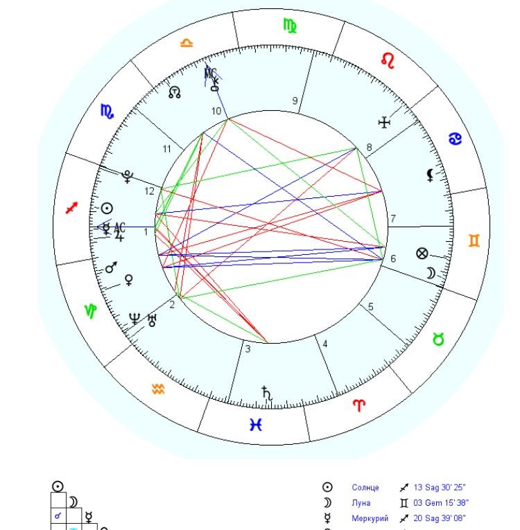 должно соединение венеры с марсом в натальной карте мужчины горнолыжник, сноубордист или