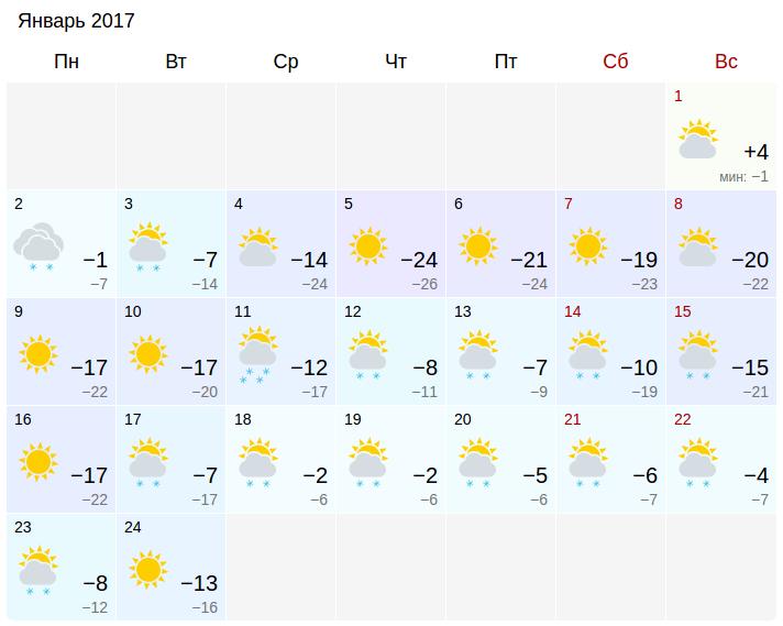 погода в тюмени на месяц январь 2016 еще особенности