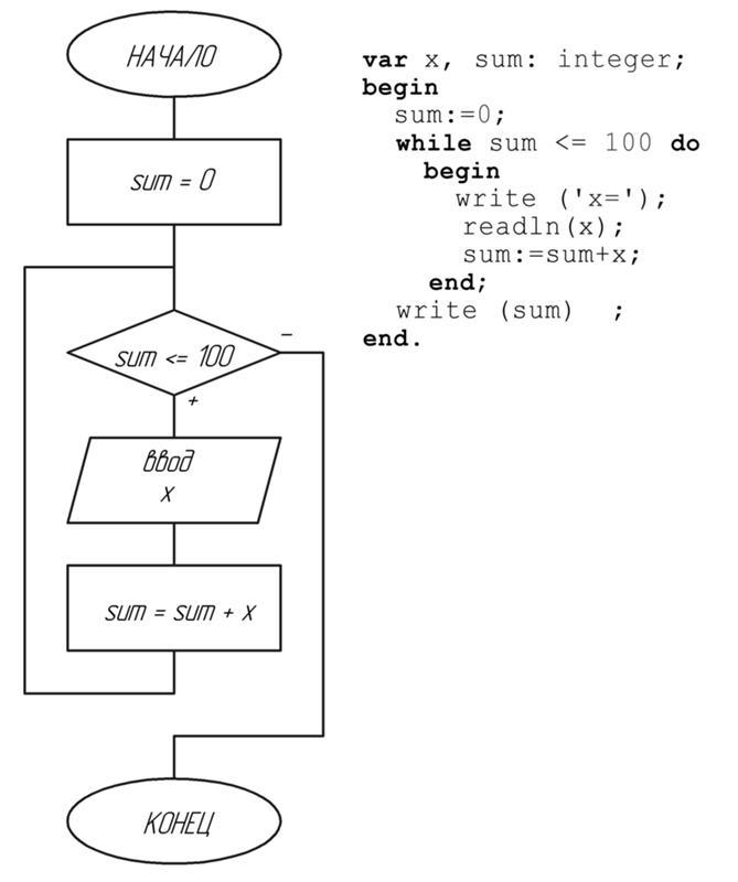 Решение задач про блоки задачи на решение математических задач в паскале