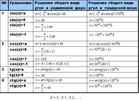 Таблица шпаргалка тригонометрические уравнения