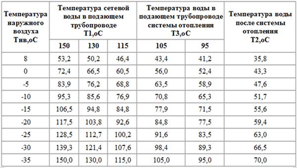 сколько норма температуры в квартире зимой профессиональных