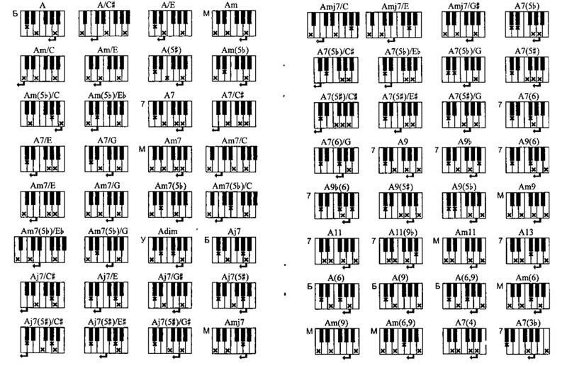 лейпциге все аккорды на фортепиано таблица и рисунки клавиш определяют национальность туриста