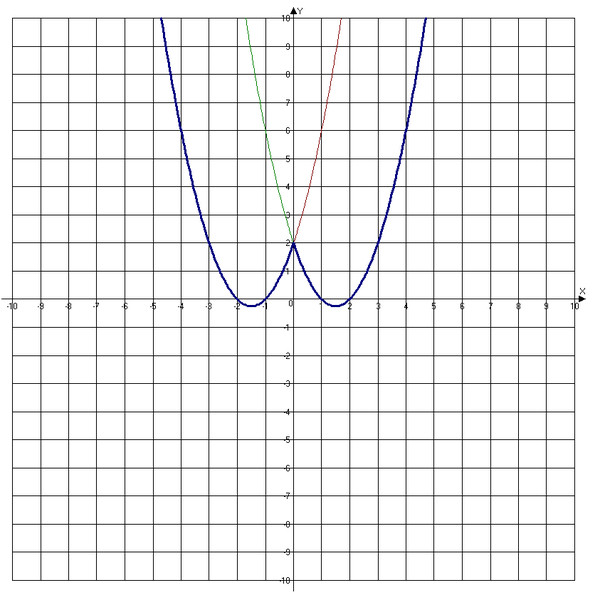 3-x x 2 постройте функции график