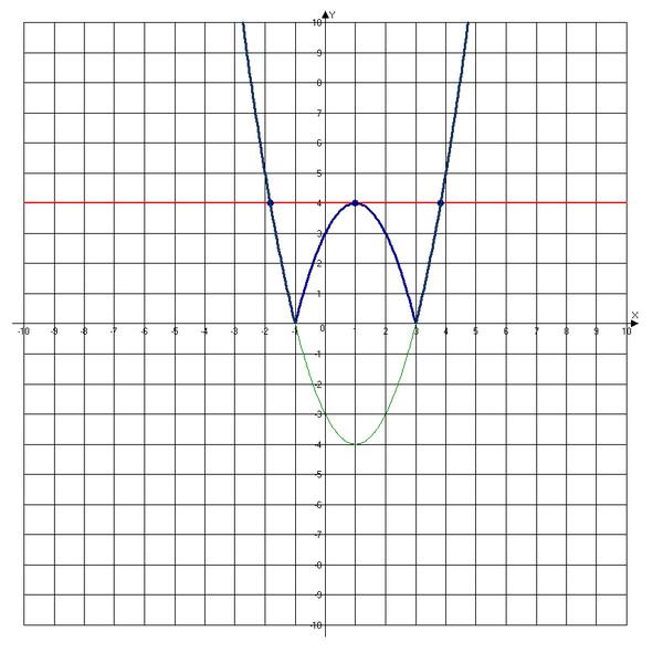 Ответы@Mail.Ru: Постройте график функции y ...: https://otvet.mail.ru/question/86727144
