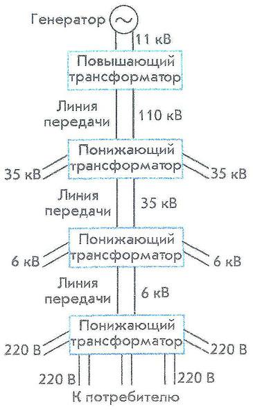 Схема передачи и распределения