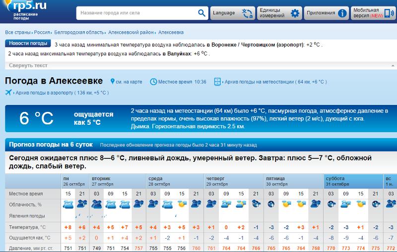 погода гес метио в алексеевке белгородцкои обл арендаторы земли